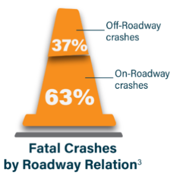Fatal Crashes on Roadway Relation chart